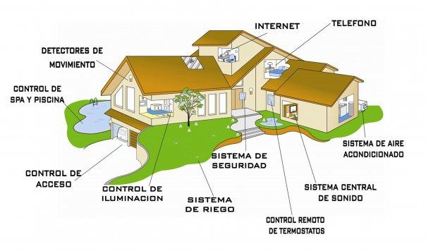 diagrama-domotica